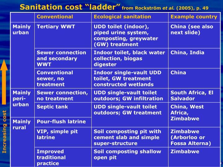 "Sanitation cost ""ladder"""
