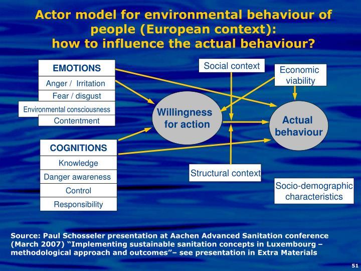 Actor model for environmental behaviour of people (European context):