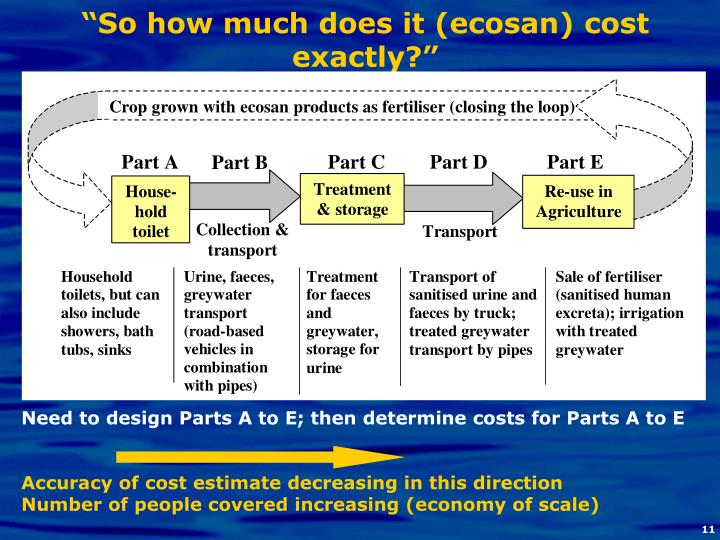 """""""So how much does it (ecosan) cost exactly?"""""""