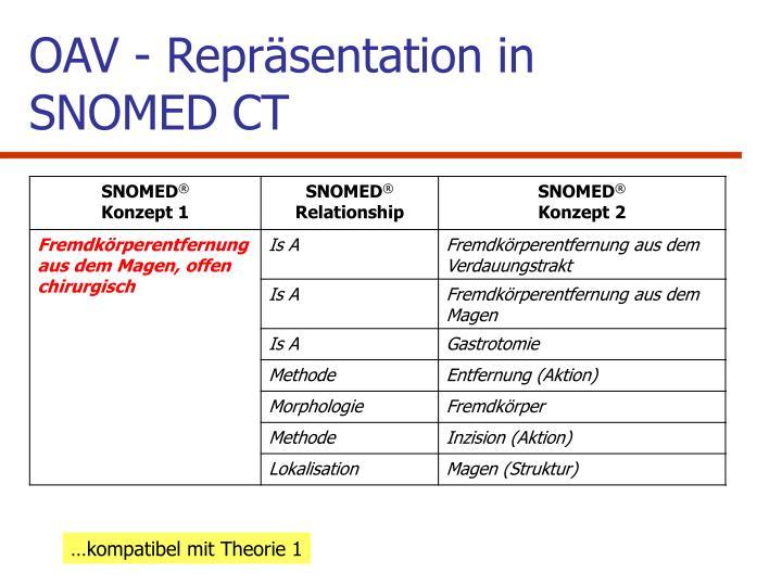 OAV - Repräsentation in