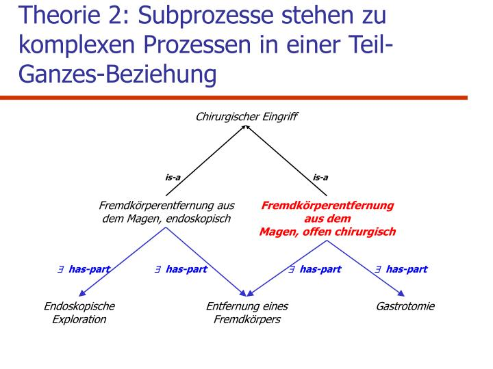 Theorie 2: Subprozesse stehen zu  komplexen Prozessen in einer Teil-Ganzes-Beziehung