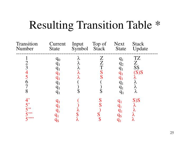 Resulting Transition Table *