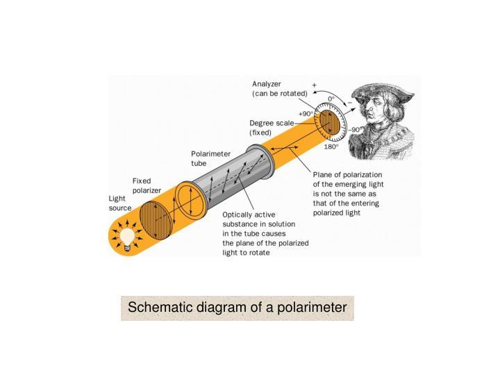 Schematic diagram of a polarimeter