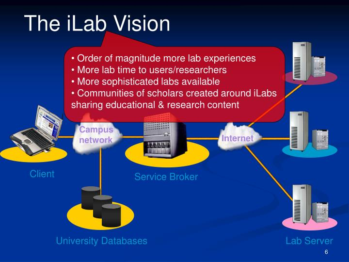 The iLab Vision