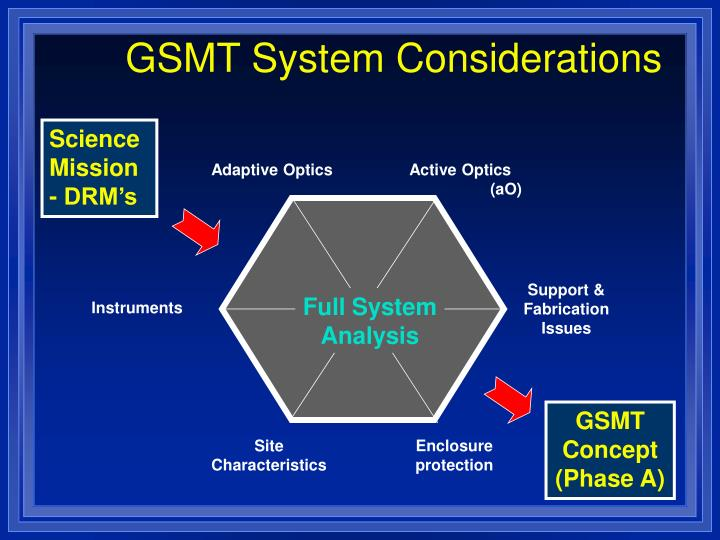 GSMT System Considerations