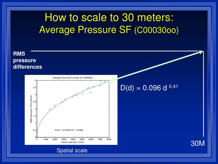 How to scale to 30 meters: