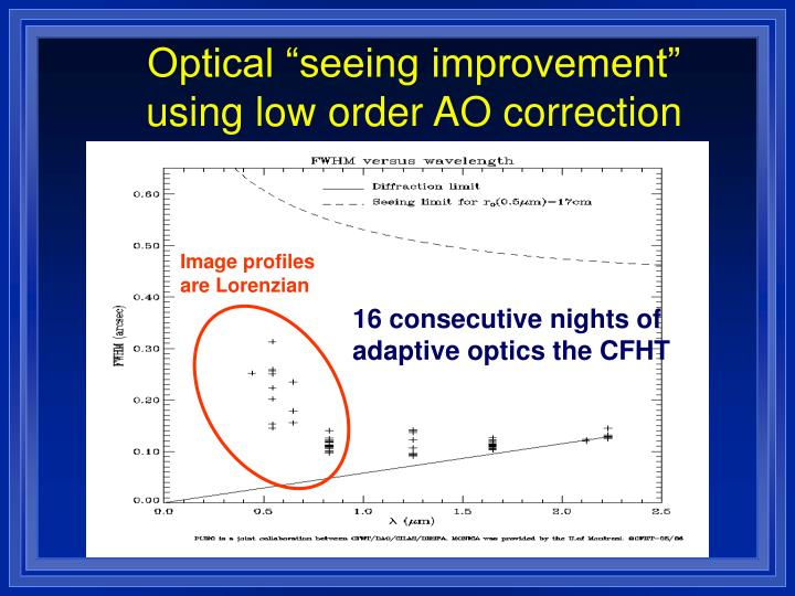 """Optical """"seeing improvement"""" using low order AO correction"""