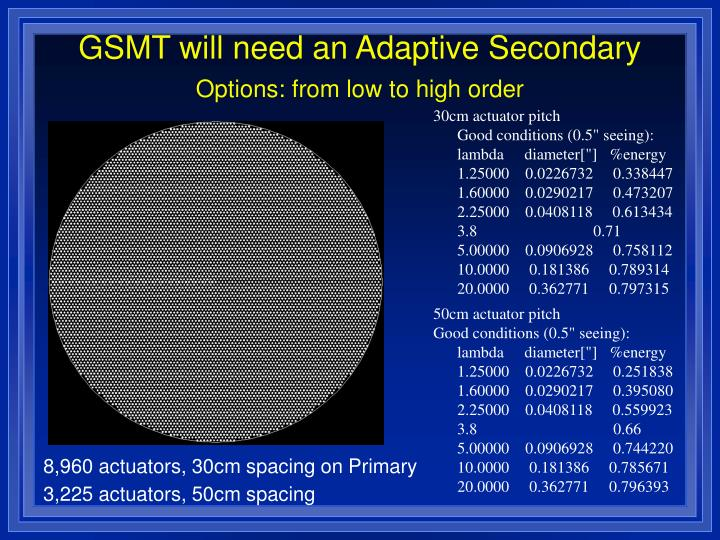 GSMT will need an Adaptive Secondary