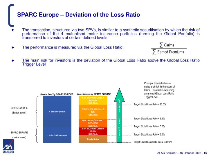 SPARC Europe – Deviation of the Loss Ratio