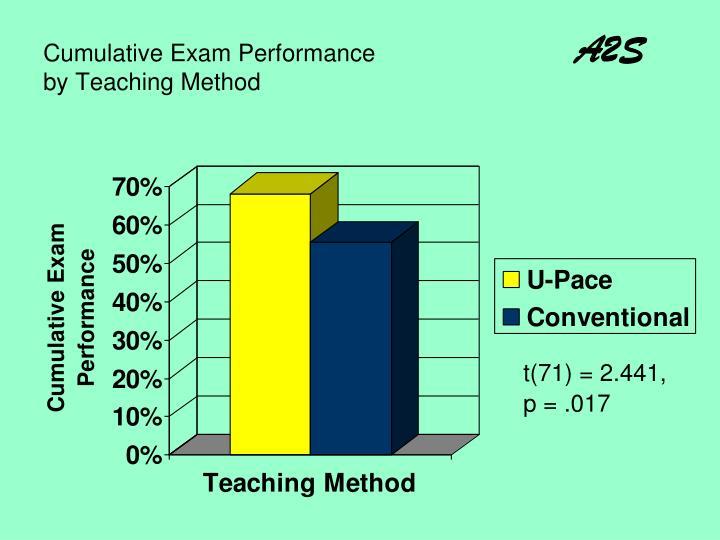 Cumulative Exam Performance