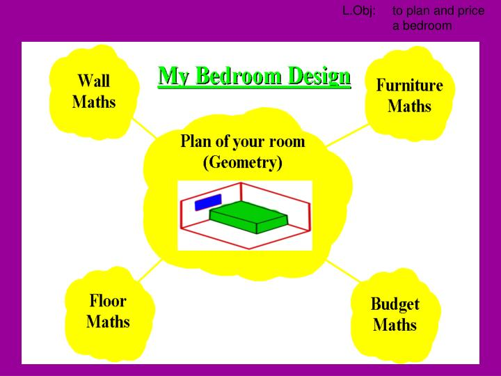 You must summarise your design and produce a poster on all the maths you have done including a scale drawing of what your bedroom looks like.