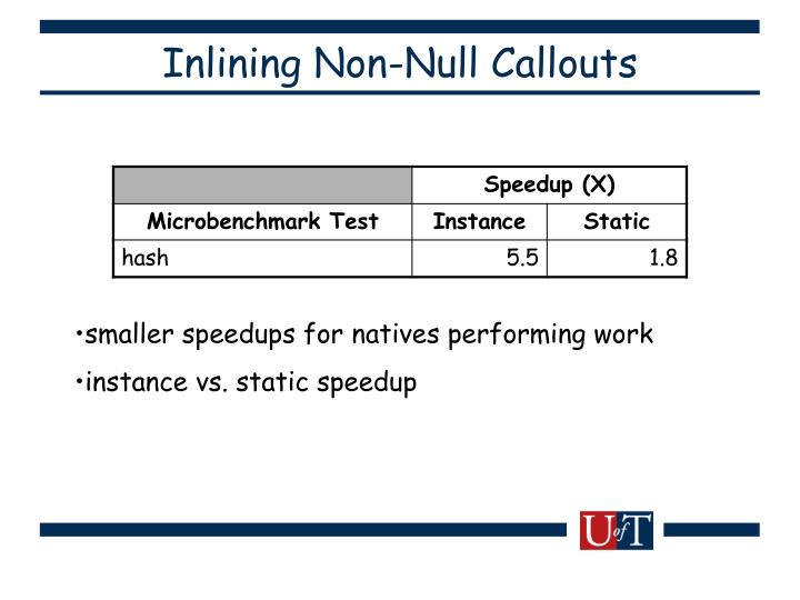 Inlining Non-Null Callouts