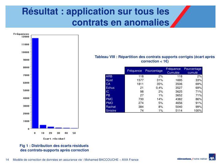 Résultat : application sur tous les contrats en anomalies