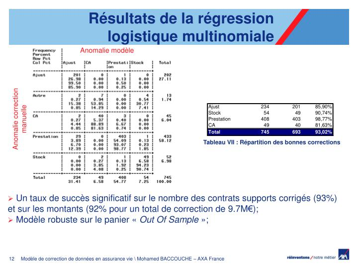Résultats de la régression  logistique multinomiale