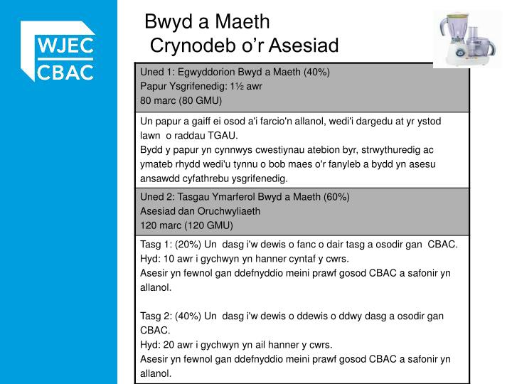 Bwyd a Maeth