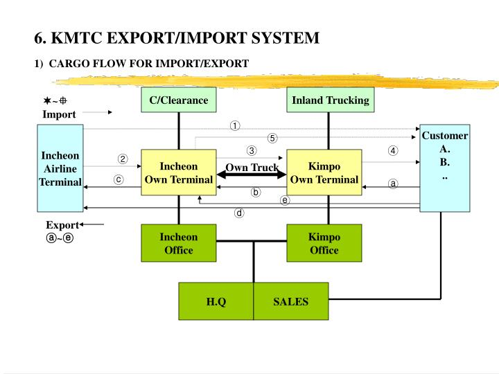 6. KMTC EXPORT/IMPORT SYSTEM