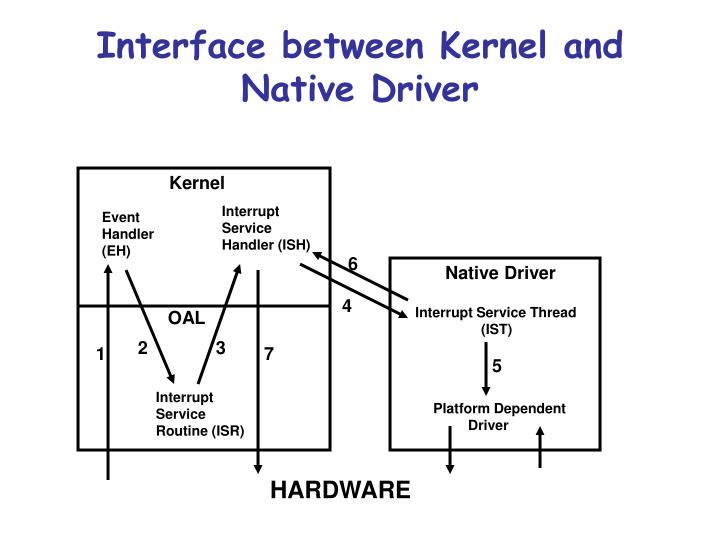 Interface between Kernel and Native Driver