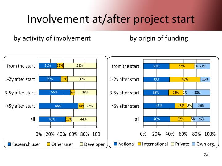 Involvement at/after project start