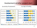 involvement at after project start