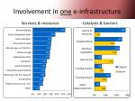involvement in one e infrastructure