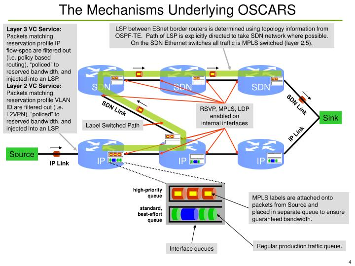 The Mechanisms Underlying OSCARS