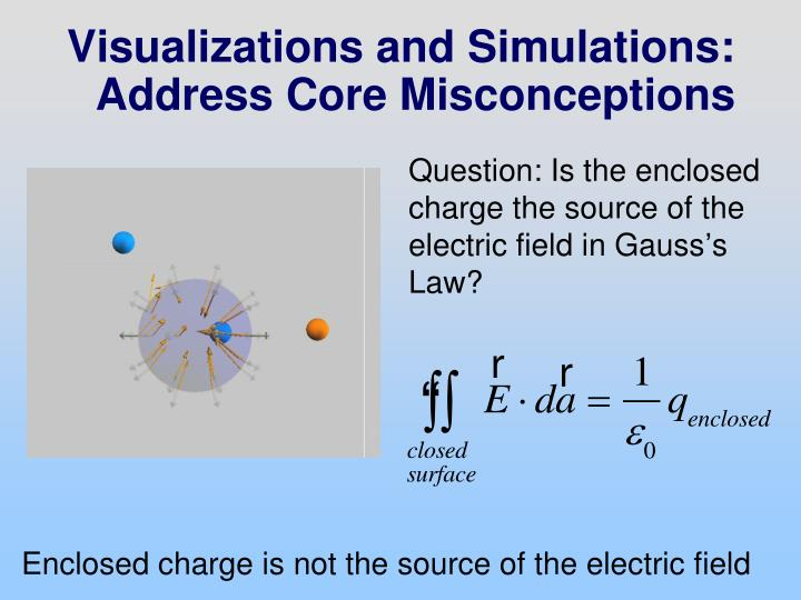 Visualizations and Simulations: Address Core Misconceptions