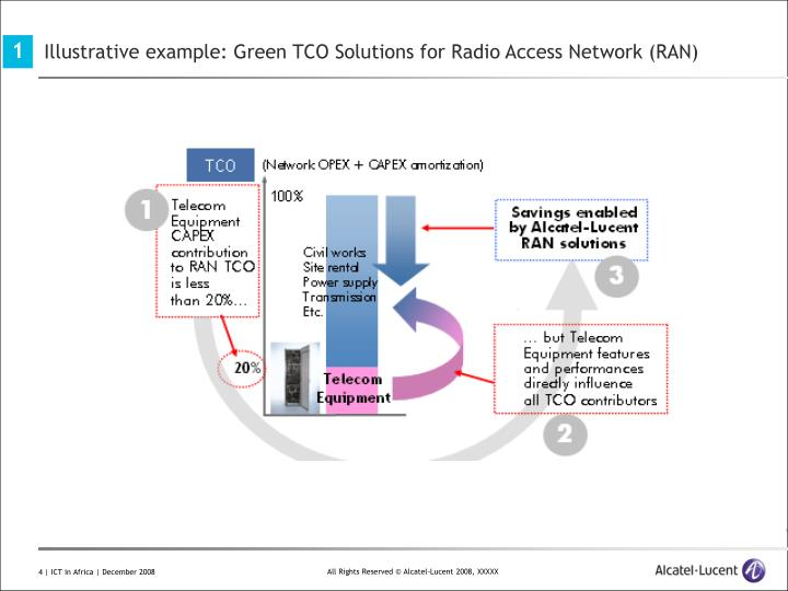 Illustrative example: Green TCO Solutions for Radio Access Network (RAN)