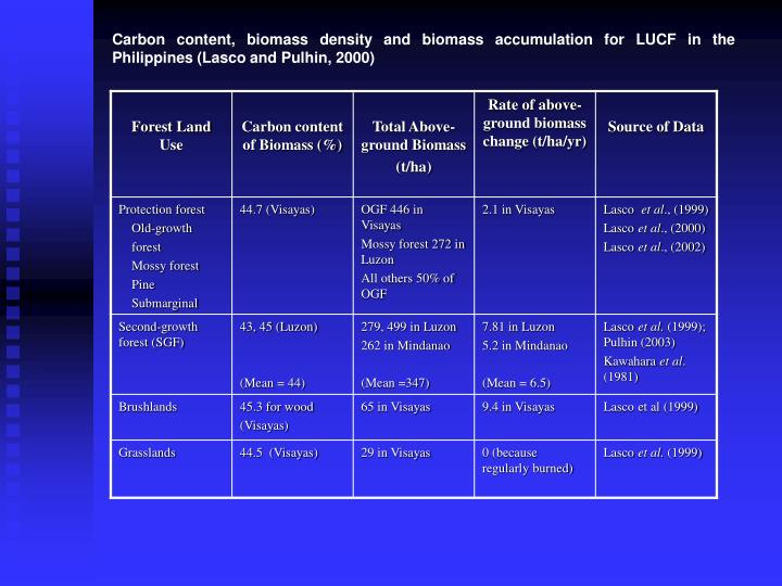 Carbon content, biomass density and biomass accumulation for LUCF in the Philippines (Lasco and Pulhin, 2000)