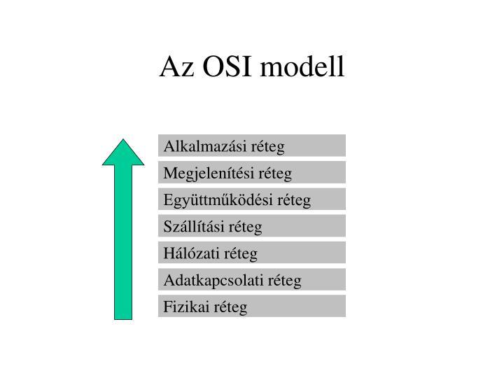 Az OSI modell