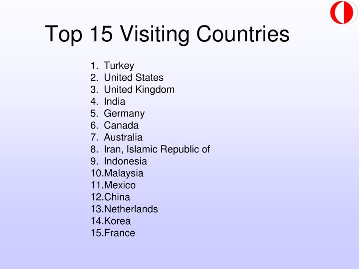 Top 15 Visiting Countries