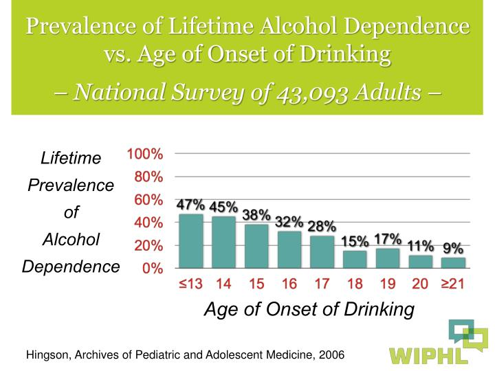 Prevalence of Lifetime Alcohol Dependence vs. Age of Onset of Drinking