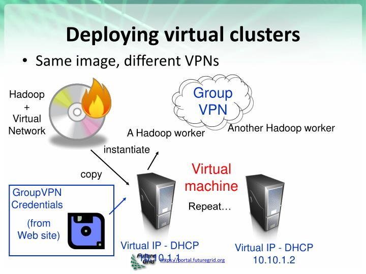 Deploying virtual clusters