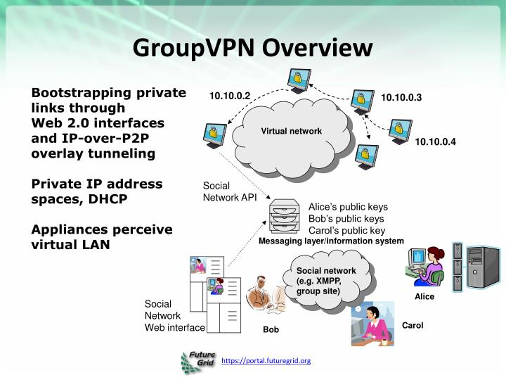 GroupVPN Overview