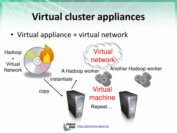 Virtual cluster appliances
