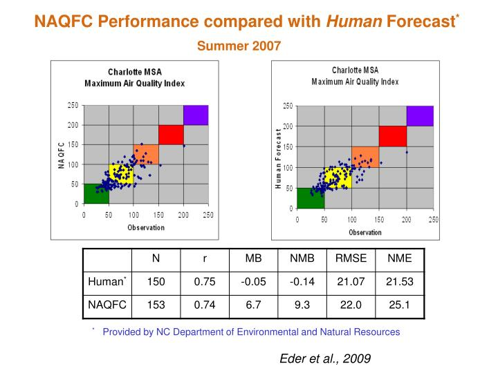 NAQFC Performance compared with