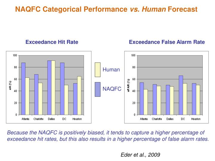 NAQFC Categorical Performance