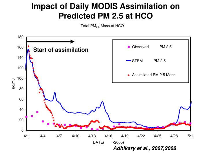 Impact of Daily MODIS Assimilation on Predicted PM 2.5 at HCO