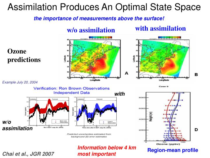 Assimilation Produces An Optimal State Space