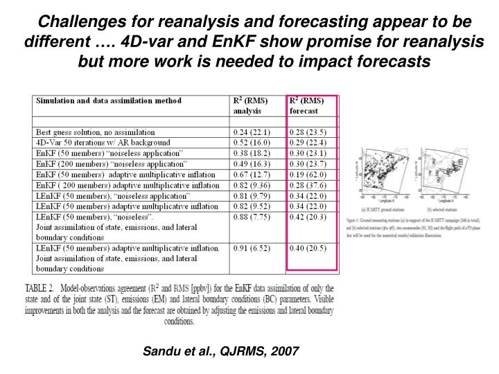 Challenges for reanalysis and forecasting appear to be different …. 4D-var and EnKF show promise for reanalysis but more work is needed to impact forecasts