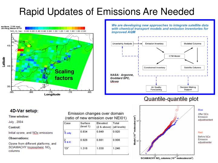 Rapid Updates of Emissions Are Needed