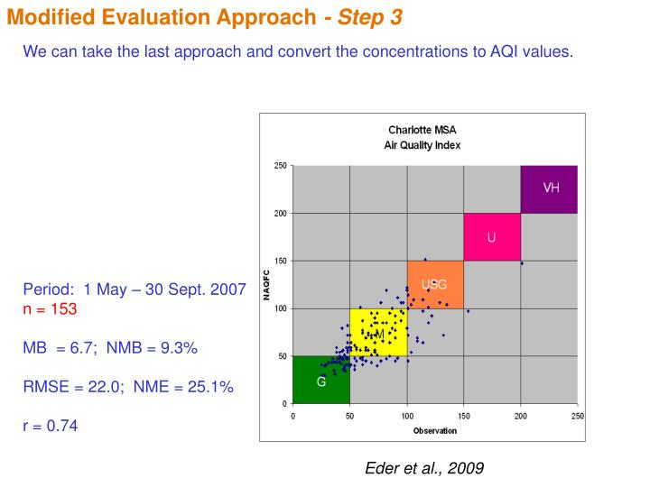 Modified Evaluation Approach