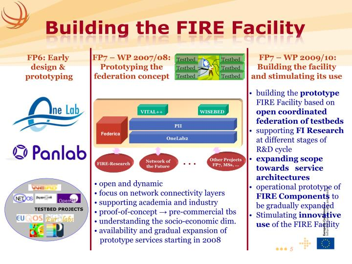 FP7 – WP 2009/10: Building the facility and stimulating its use
