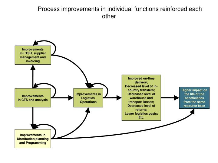 Process improvements in individual functions reinforced each other