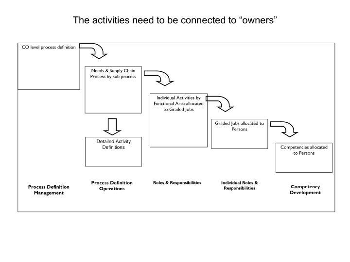 CO level process definition