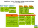 the first level gives an overview of the sub processes which are contained in the phases