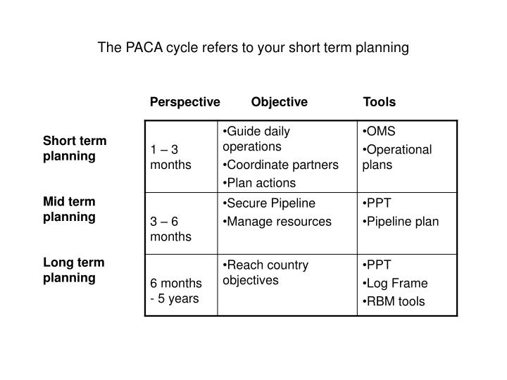 The PACA cycle refers to your short term planning