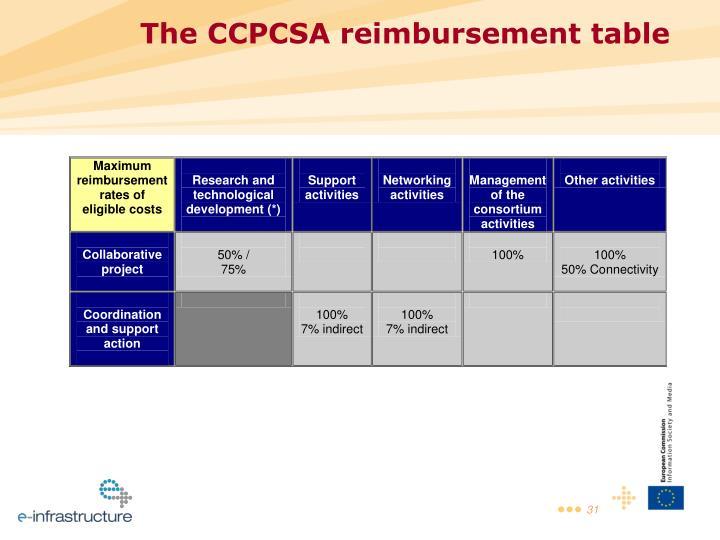 The CCPCSA reimbursement table