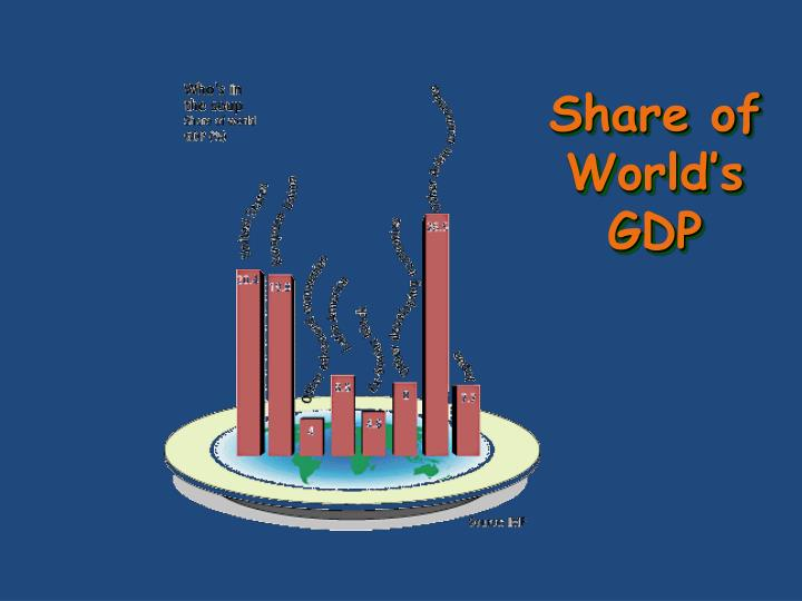 Share of World's GDP