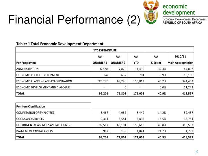 Financial Performance (2)
