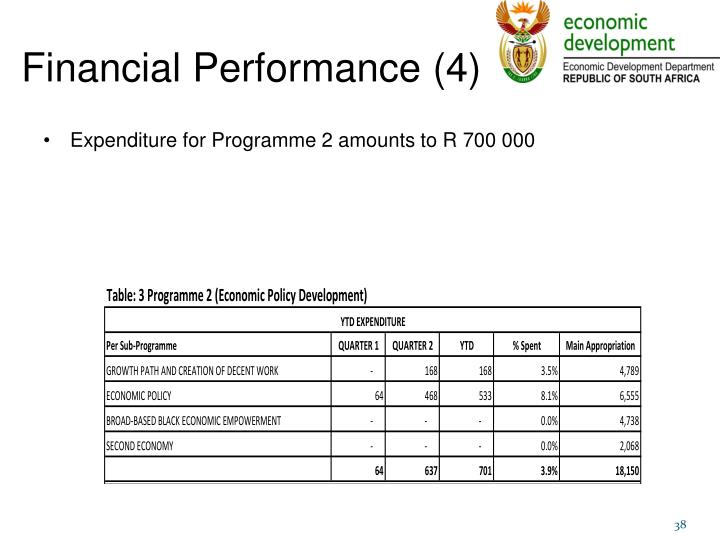 Financial Performance (4)